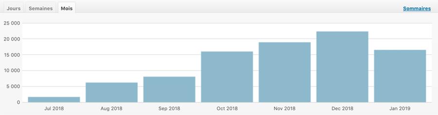 Les visites sur mon blog après 6 mois de blogging. Un article du blog TheBBoost.