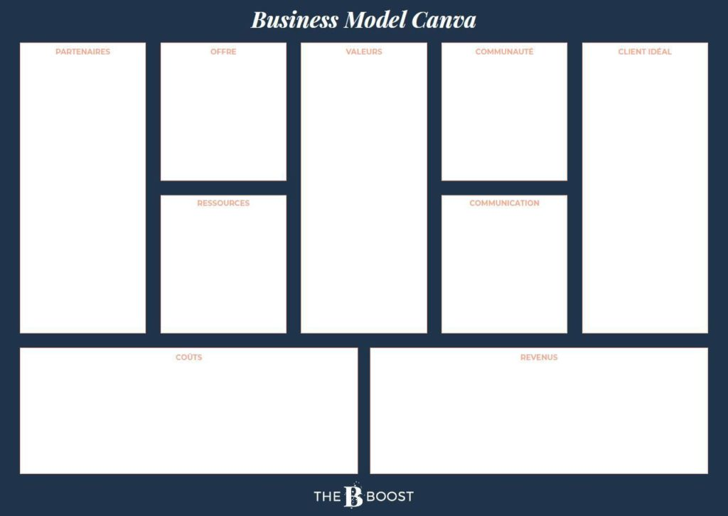 template de business model canvas